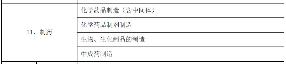 上市公司环保核查行业分类管理名录部分.png