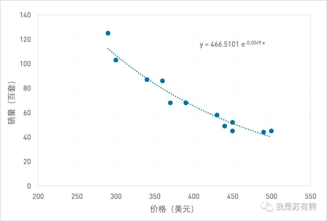 需求曲线散点图.jpg