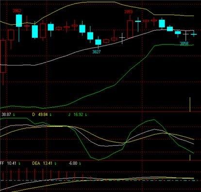 黄金技术分析常用指标--布林带-BOLL
