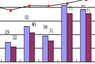 求教关于二元及多元有序资料的逻辑回归分析方法及解释