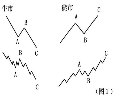 波浪理论图解、口诀及资料下载