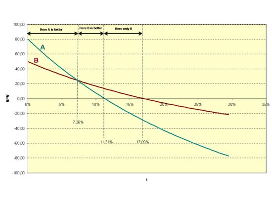 【软件下载】用EXCEL计算财务内部收益率