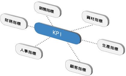 某企业KPI绩效考核问题分析